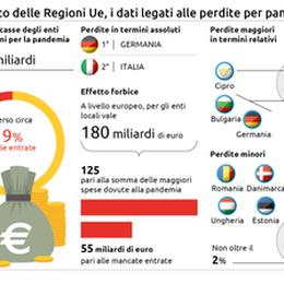 Gli enti locali italiani rischiano 23 miliardi di buco